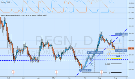 REGN: Will REGN refuel before 380?