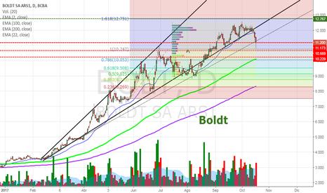 BOLT: BOLT - Perdiendo línea de tendencia principal de largo plazo