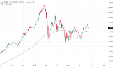 DJI: انخفاض الأسهم الأمريكية وسط تجدد المخاوف التجارية / الجيوسياسية