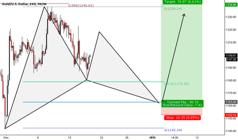XAUUSD: Potential bullish GARTLEY