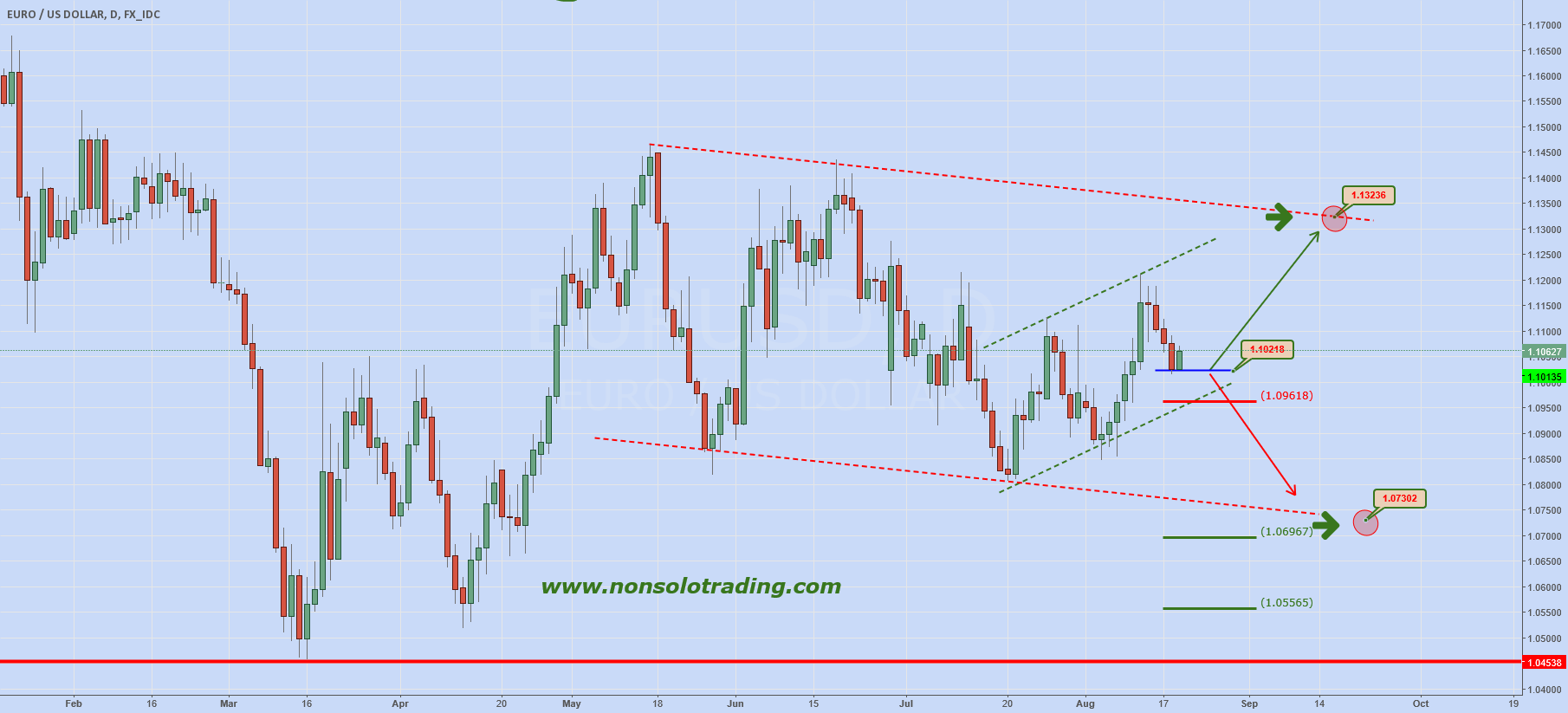 "EURUSD: ""The Big Day"" (FOMC)"