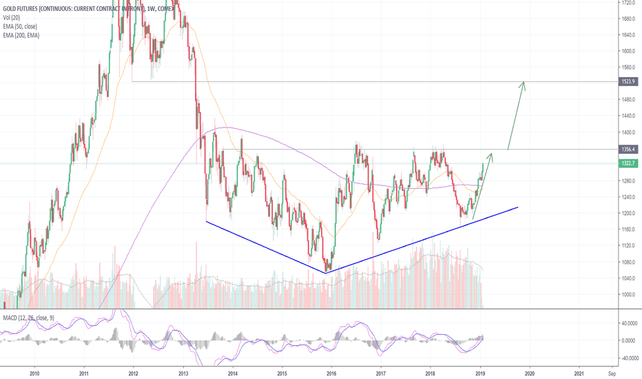 GC1!: Gold Shimmers As Investors Flock To Safety! (GC)