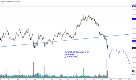 CMG: Pre earnings analysis on CMG