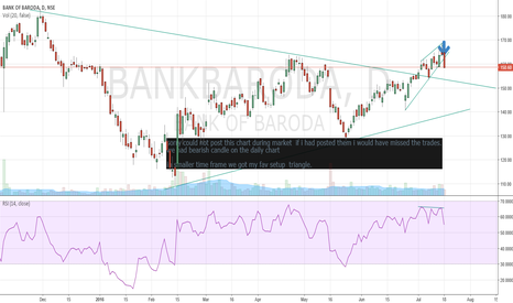 BANKBARODA: BANK OF BARODA BEARISH CANDLE WITH RSI DIVERGENCE
