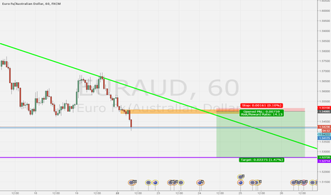 EURAUD: waiting revisited