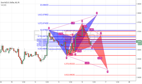 "EURUSD: Waiting for a ""Final"" bear leg"