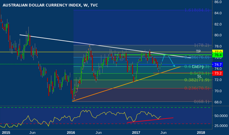 AXY: Australian Dollar Currency Index go to Bullish