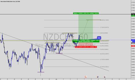 NZDCHF: compra