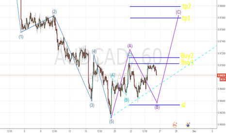 AUDCAD: Pattern ABC