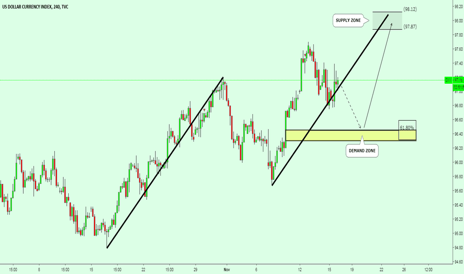 DXY: DXY / TECHNICAL CHART