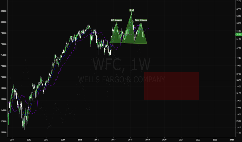 WFC: Wells Fargo has formed a pretty nice H&S.
