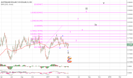 AUDUSD: Long term swing AUD/USD SETUP NOW!