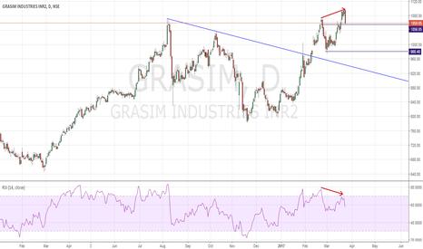 GRASIM: GRASIM SHORT Engulfing & Divergence !