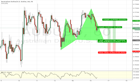 AUDUSD: Bullish Cypher AUD/USD
