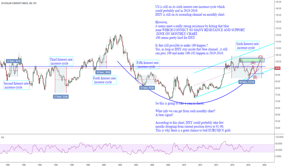DXY: 1509 DXY facing a monthly correction