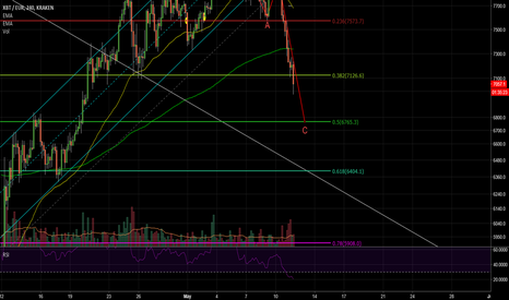 XBTEUR: Bitcoin Euro update. Targets, Longs and shorts
