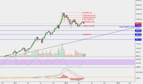 BTCUSD: BTC/USD Break Down Probablities