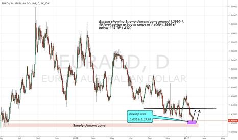 EURAUD: Euraud buy advice on strong demand zone