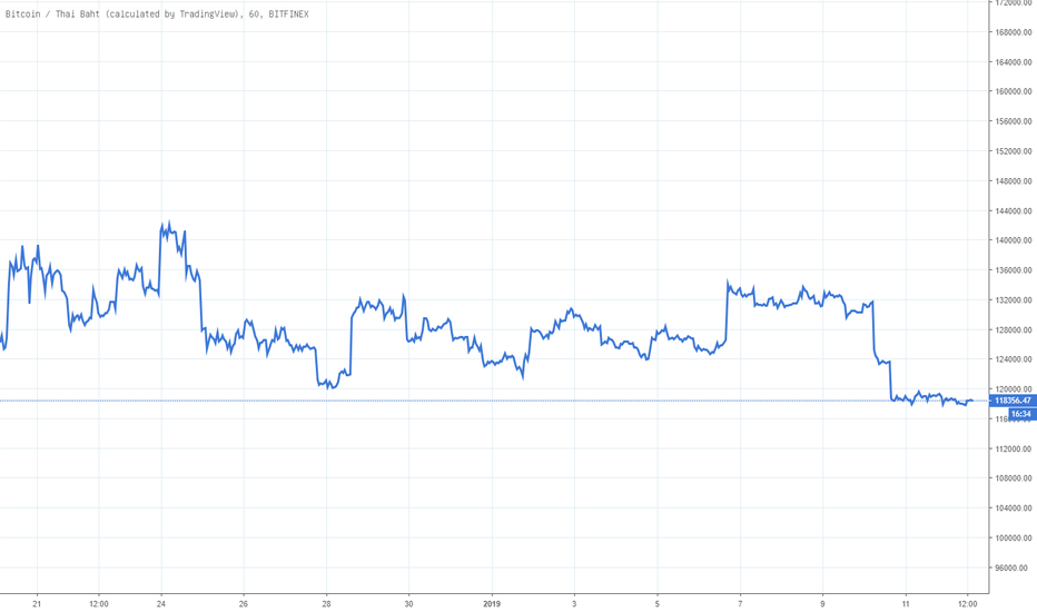 BTCTHB: Line Chart