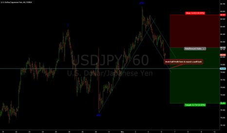 USDJPY: USD JPY pending short