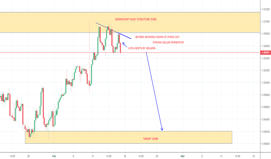 USDCHF: USDCHF POTENTIAL SHORT OPPORTUNITY (4H & 1D)