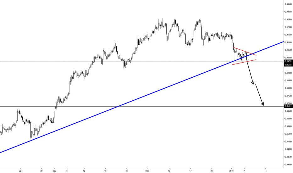 NZDCAD: NZDCAD - Short - Trendline Breakout + Triangle