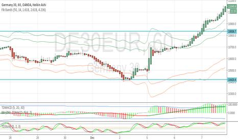 tradingview fusul orar Fibonacci