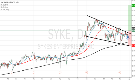 SYKE: Sykes Enterprises shares price is out of a consolidation zone.