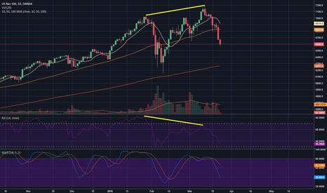 NAS100USD: NASDAQ Divergence