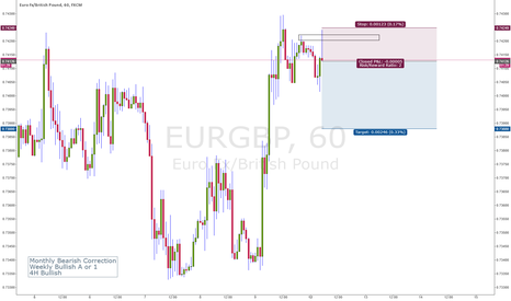 EURGBP: Price Action Trading - Fading EURGBP