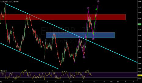 EURGBP: A NOOBS ELLIOT WAVE COUNT