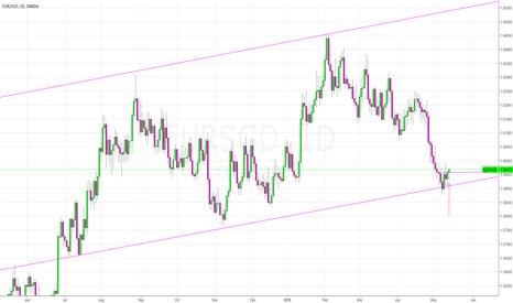 EURSGD: EUR/SGD Long
