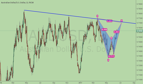 AUDUSD: AUDUSD, potential bearish BAT + trend resistance