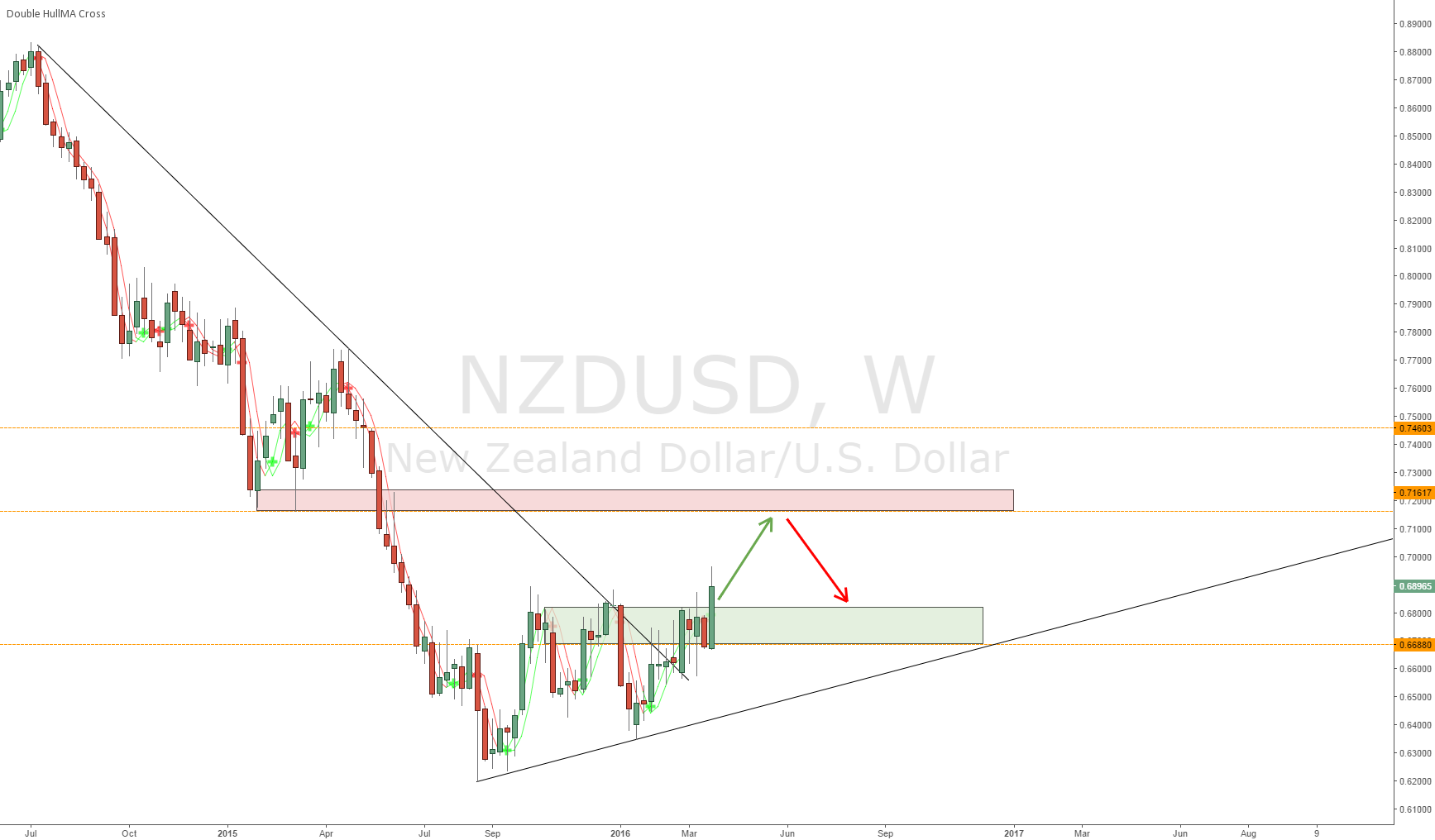 NZD/USD Weekly (a buy)