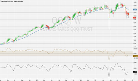 QQQ: QQQ More Downside over the Next Few Months