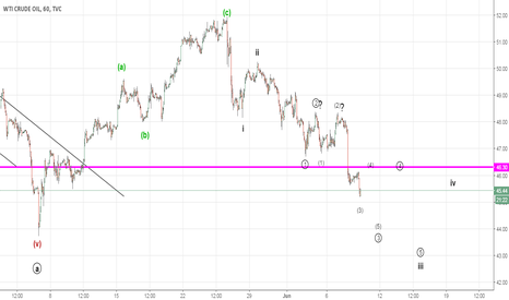 USOIL: Alternate Bearish Count for Crude (Elliott Wave Analysis)