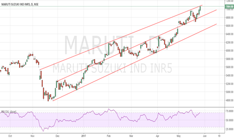 MARUTI: Maruti trading at channel resistance,