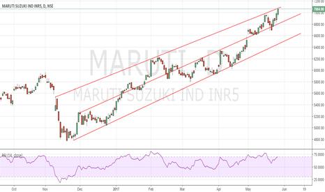 MARUTI: Maruti trading at channel resistance,