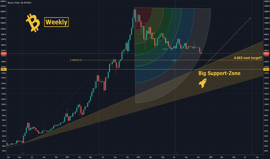 BTCUSD: BITCOIN: weekly OVERVIEW -  Next station at 4.663? *19.11.18*
