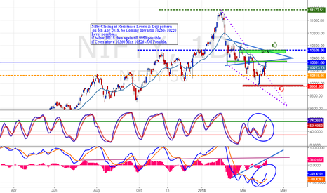NIFTY: Nifty Uptrend till never breakout 10118...Buy at Low level..