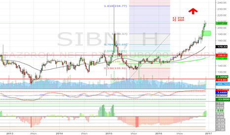 SIBN: Газпромнефть (SIBN)  покупка 207,2 (15.12.16)