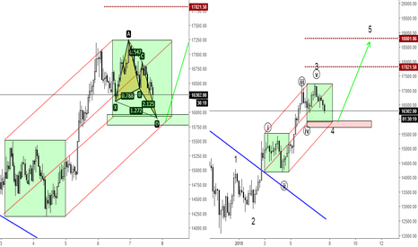 BTCUSD: BTCUSD - Let's buy that correction