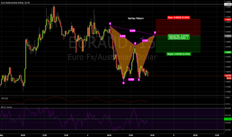 EURAUD: A Gartley Pattern on EUR/AUD