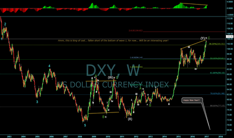 DXY: Dollar Index, going into 2017!