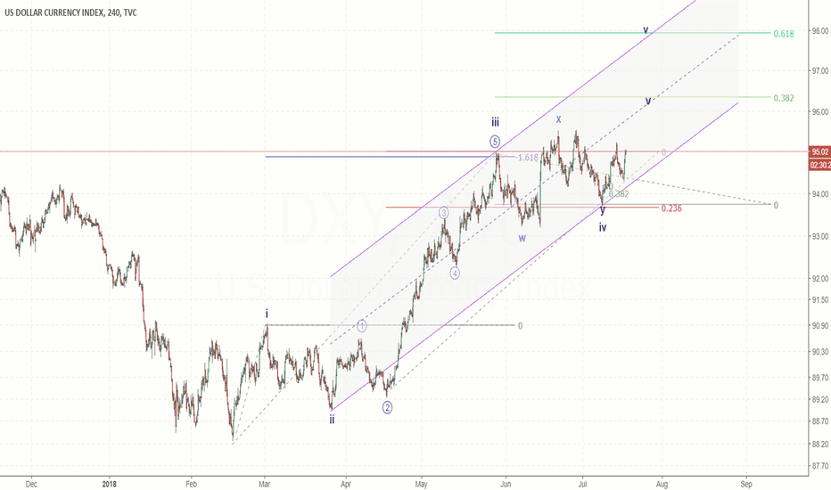 DXY: Possible bullish count for Dollar index?