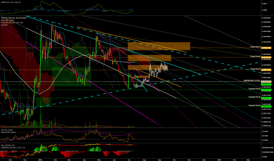 STEEMBTC: #STEEM Daily Chart with Levels, targets and Fractal