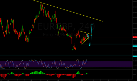 EURGBP: Possible scenario for EURGBP