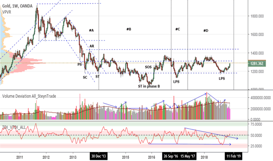 XAUUSD: Gold Being Accumulated?
