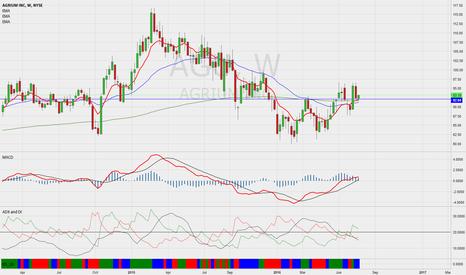 AGU: AGU ( AGRIUM ) - weekly chart promising.