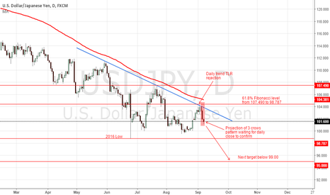 USDJPY: Sell on pull back below 102.184